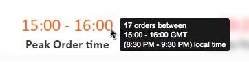 Peak Order Time