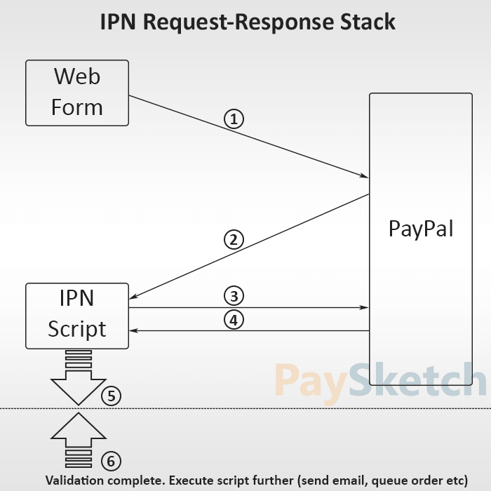 Paypal IPN Request-Response