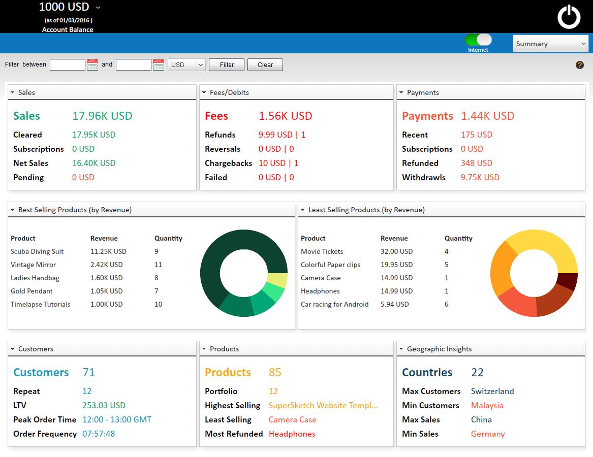 PaySketch Summary Dashboard